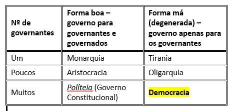 Tabela das Formas de Governo (segundo Aristoteles)